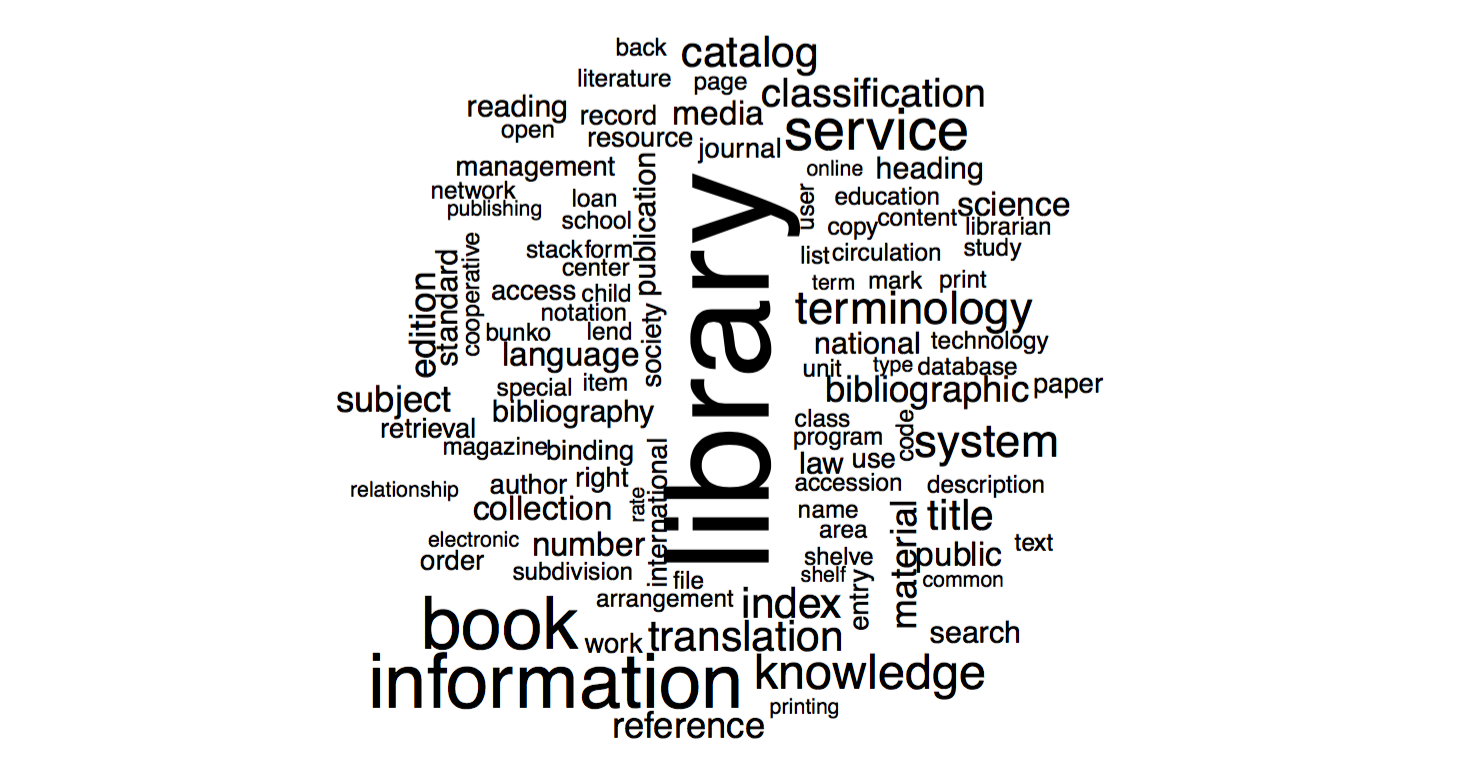 LISLab Word Cloud